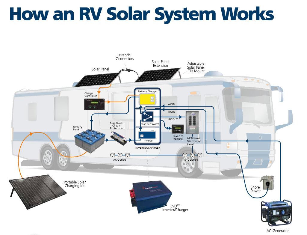 Go Solar Almaden Rv Service Amp Repair Rv Auto Body